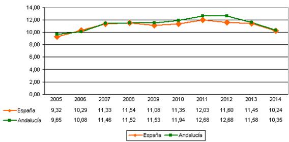 El número de abortos en Andalucía desciende un año más
